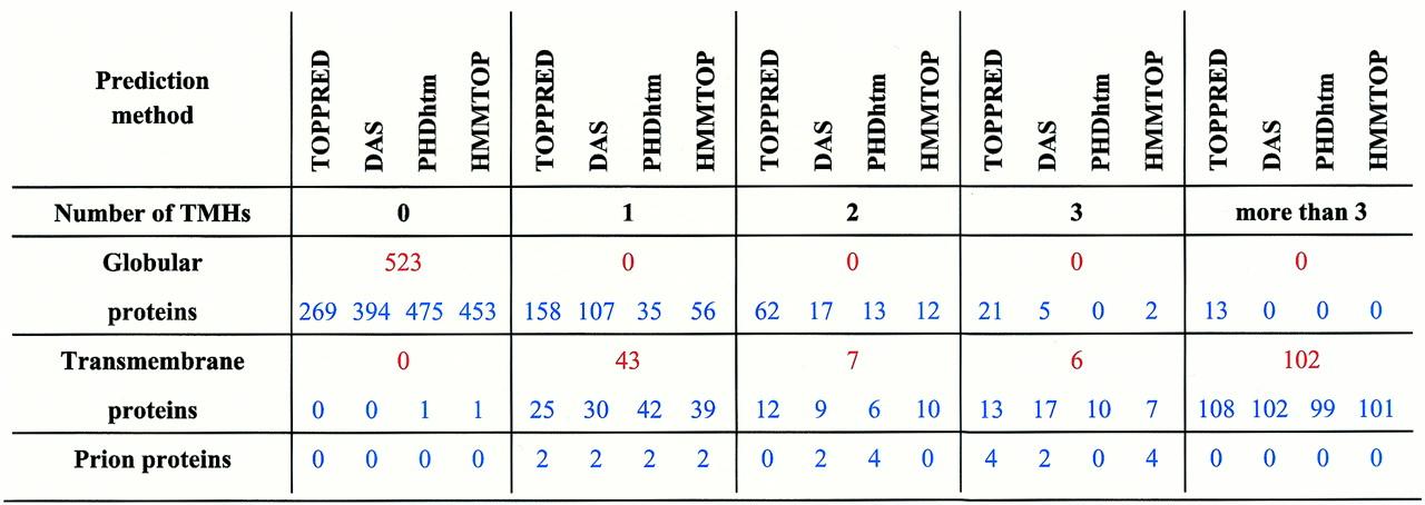 Таблиця 1 Були зроблені прогнози за допомогою чотирьох різних алгоритмів та Інтернету (використовувалися онлайн бази даних для 523 глобулярних білків та 158 трансмембранних, з відомою трансмембранною топологією, та 6 пріонних білків. Використані методи та відібрані білки описані в тексті. Для кожного структурного класу, кількість білків з даною кількістю трансмембранних спіралей показана червоним, якщо ці спіралі спостерігалися, або блакитним, якщо їх наявність тільки прогнозувалася.